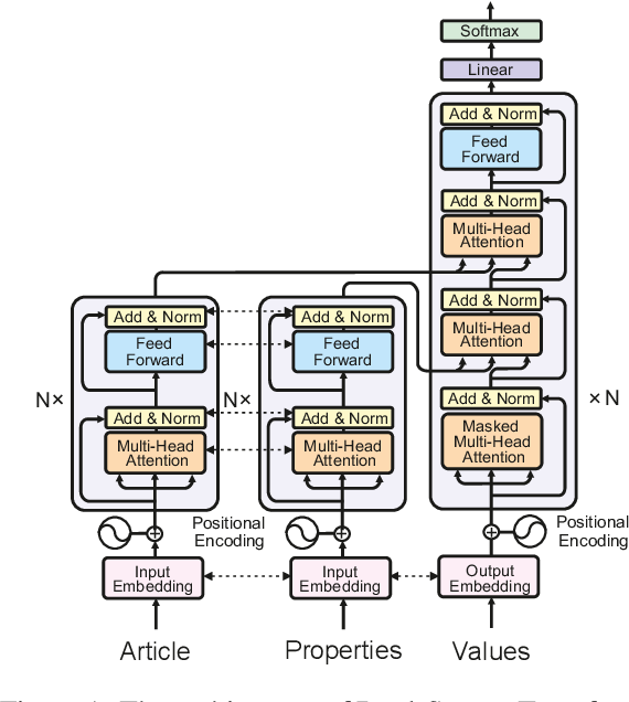 Figure 2 for From Dataset Recycling to Multi-Property Extraction and Beyond