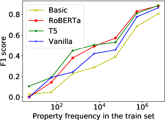Figure 4 for From Dataset Recycling to Multi-Property Extraction and Beyond