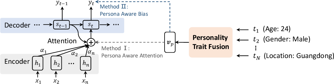Figure 2 for Personalized Dialogue Generation with Diversified Traits