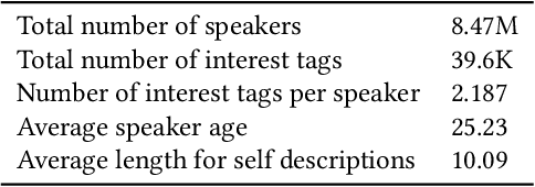 Figure 1 for Personalized Dialogue Generation with Diversified Traits