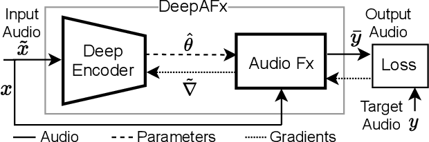 Figure 1 for Differentiable Signal Processing With Black-Box Audio Effects