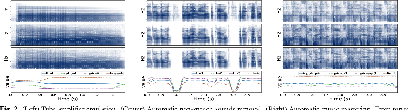 Figure 3 for Differentiable Signal Processing With Black-Box Audio Effects