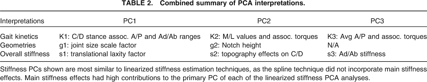TABLE 2. Combined summary of PCA interpretations.