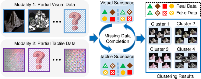 Figure 1 for Generative Partial Visual-Tactile Fused Object Clustering