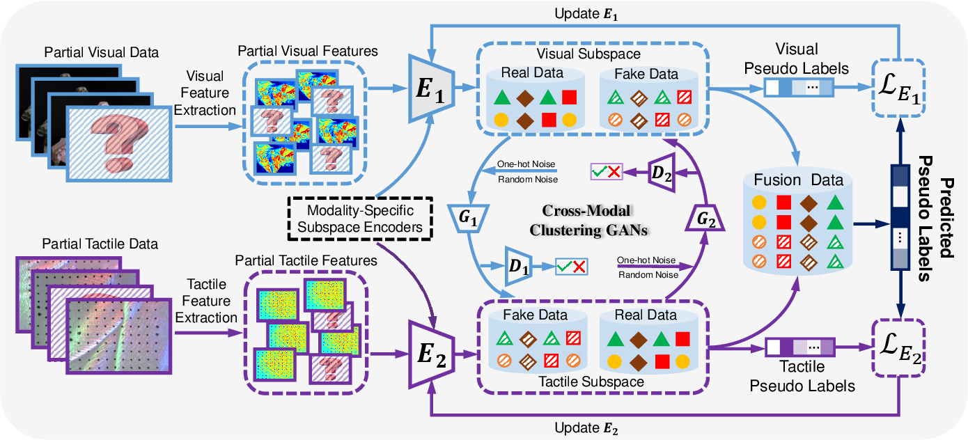 Figure 2 for Generative Partial Visual-Tactile Fused Object Clustering