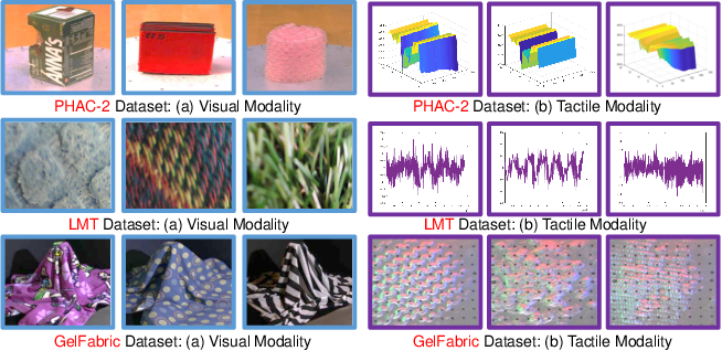 Figure 3 for Generative Partial Visual-Tactile Fused Object Clustering