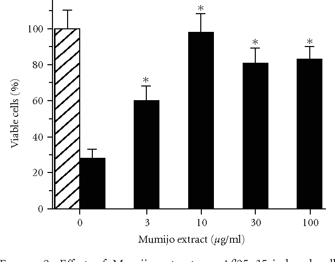 Figure 2: Effect of Mumijo extract on Aβ25–35-induced cell toxicity. Neurons have been treated with 1 μM of Aβ25–35 for 5 days. During this period the viability of the cells dropped from 100% (hatched bar) to 28% (solid black bar) if no Mumijo extract had been added. However, if the cultures had been pre-incubated with increasing concentrations of Mumijo extract (3–100 μg/ml) the β25–35-induced cell toxicity is reduced. Control values are set to 100% (hatched bar); n = 10. The means ± SEM are given. ∗P < .001 [versus controls (plus Aβ 25–35)]. Cell viability was determined applying the MTT assay procedure.