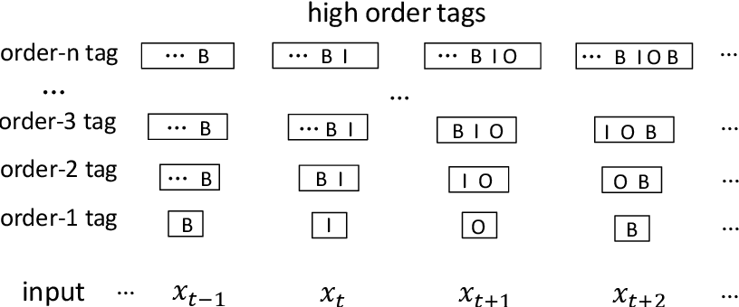 Figure 1 for Does Higher Order LSTM Have Better Accuracy for Segmenting and Labeling Sequence Data?
