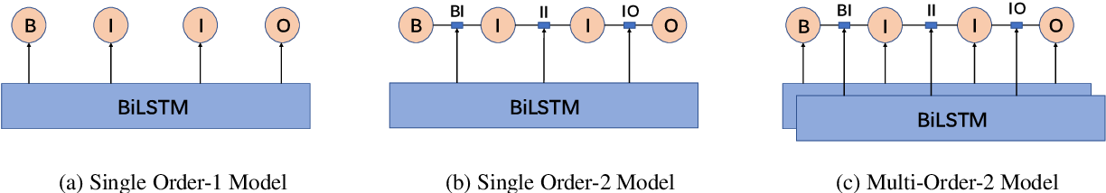 Figure 3 for Does Higher Order LSTM Have Better Accuracy for Segmenting and Labeling Sequence Data?