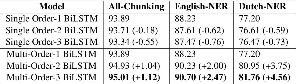 Figure 2 for Does Higher Order LSTM Have Better Accuracy for Segmenting and Labeling Sequence Data?