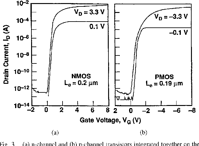 Figure 3 from 0 2-μm n-channel and p-channel MOSFETs