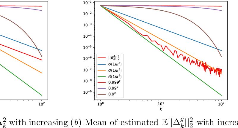 Figure 4 for SUMO: Unbiased Estimation of Log Marginal Probability for Latent Variable Models
