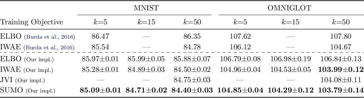 Figure 1 for SUMO: Unbiased Estimation of Log Marginal Probability for Latent Variable Models