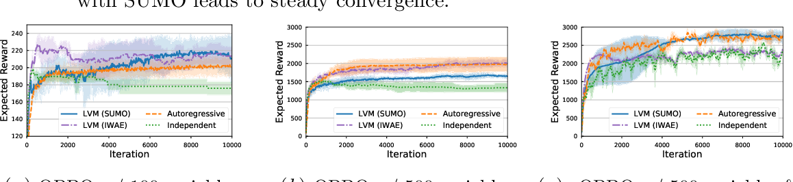Figure 3 for SUMO: Unbiased Estimation of Log Marginal Probability for Latent Variable Models