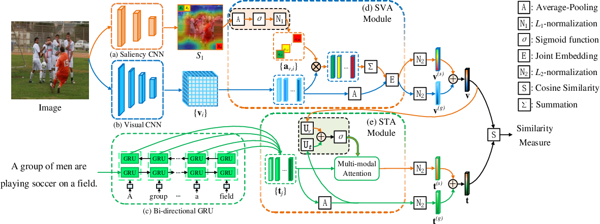 Figure 3 for Saliency-Guided Attention Network for Image-Sentence Matching