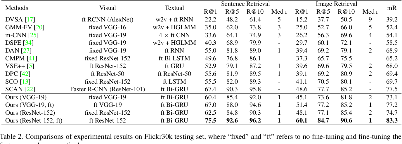 Figure 4 for Saliency-Guided Attention Network for Image-Sentence Matching