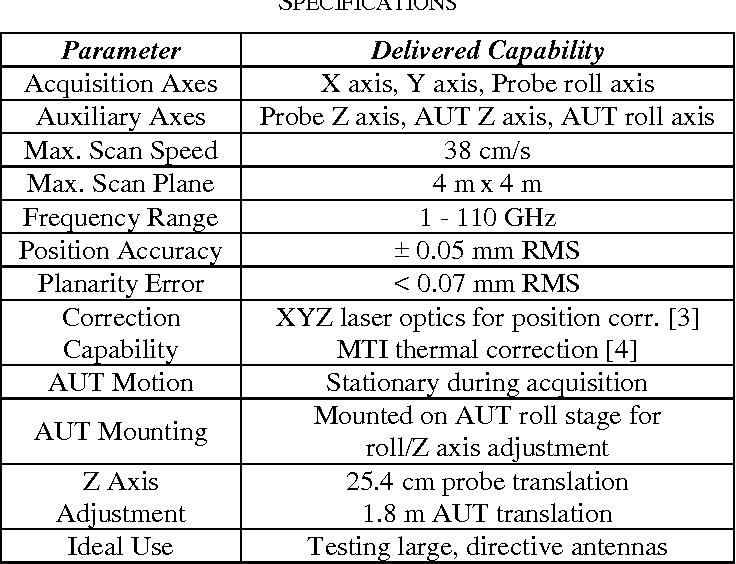 TABLE II. PLANAR NEAR-FIELD PERFORMANCE SPECIFICATIONS
