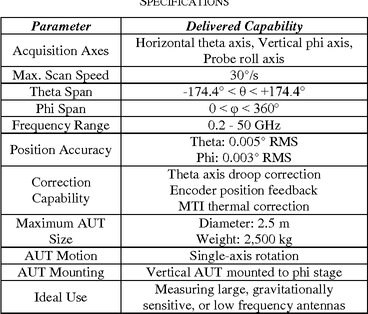 TABLE IV. THETA-OVER-PHI SNF PERFORMANCE SPECIFICATIONS