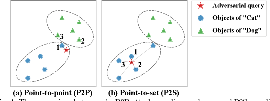 Figure 1 for Targeted Attack for Deep Hashing based Retrieval