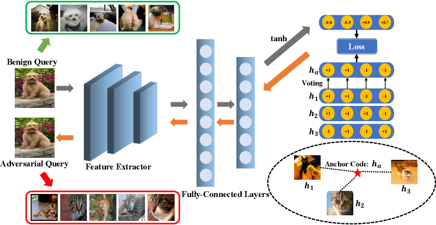 Figure 3 for Targeted Attack for Deep Hashing based Retrieval