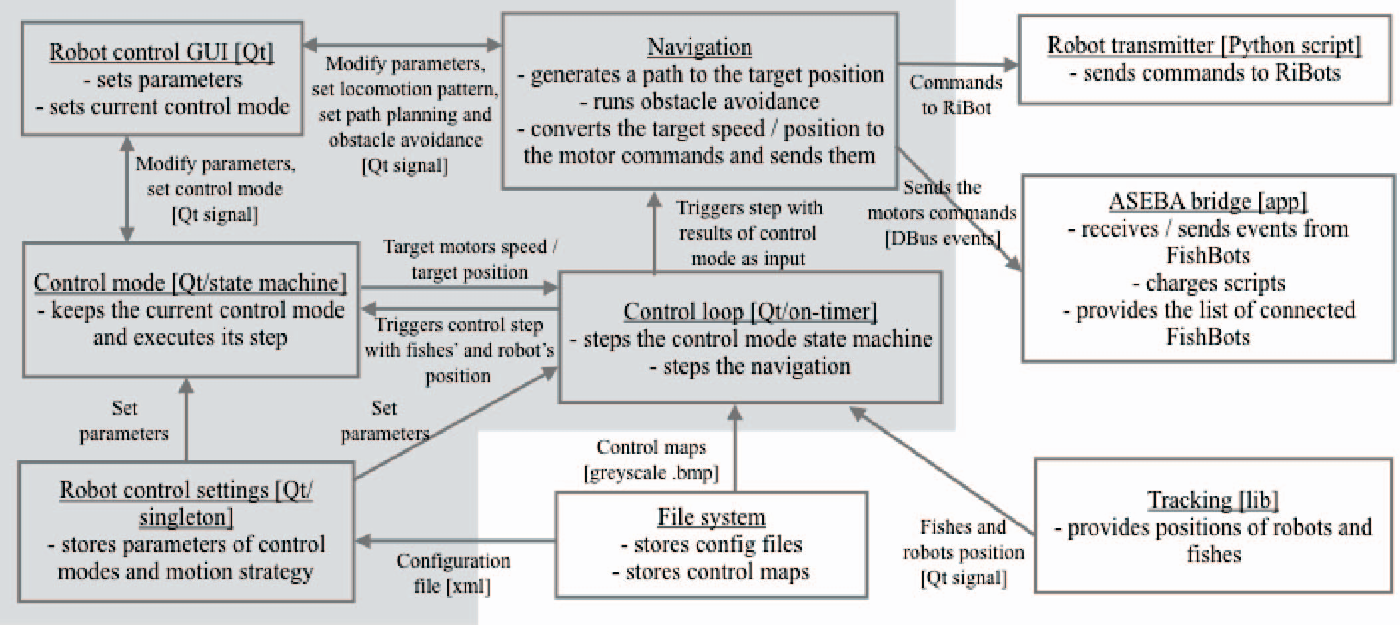 Figure 5 from Multi-robot control and tracking framework for bio