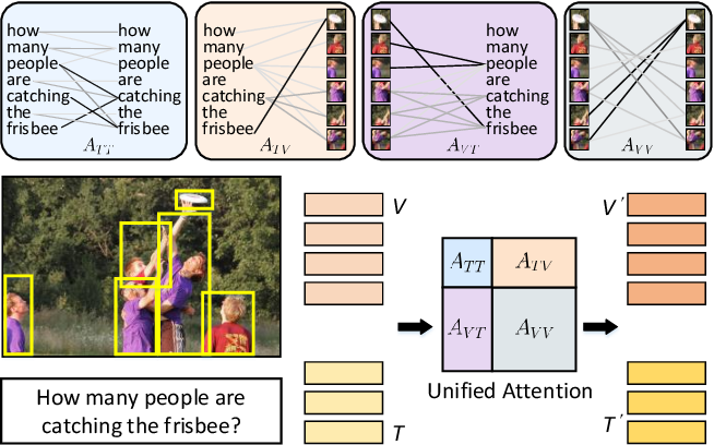 Figure 1 for Multimodal Unified Attention Networks for Vision-and-Language Interactions