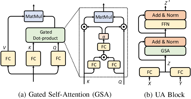 Figure 2 for Multimodal Unified Attention Networks for Vision-and-Language Interactions