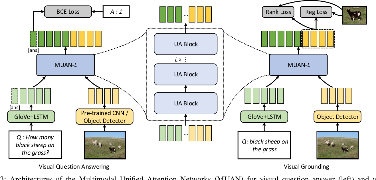 Figure 3 for Multimodal Unified Attention Networks for Vision-and-Language Interactions