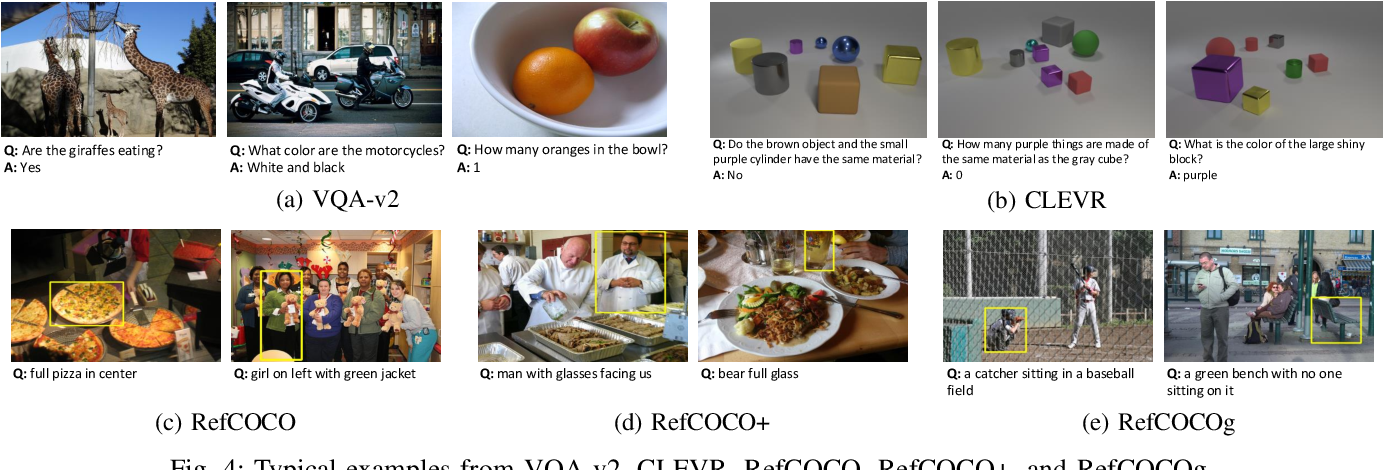 Figure 4 for Multimodal Unified Attention Networks for Vision-and-Language Interactions