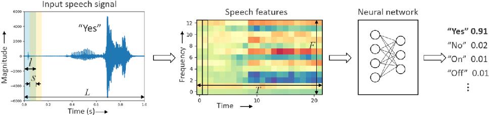 Figure 1 for Hello Edge: Keyword Spotting on Microcontrollers