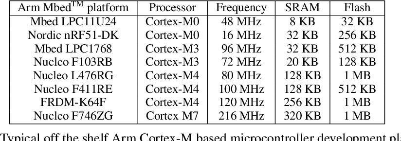 Figure 2 for Hello Edge: Keyword Spotting on Microcontrollers