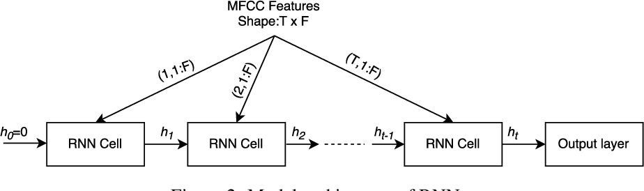 Figure 3 for Hello Edge: Keyword Spotting on Microcontrollers