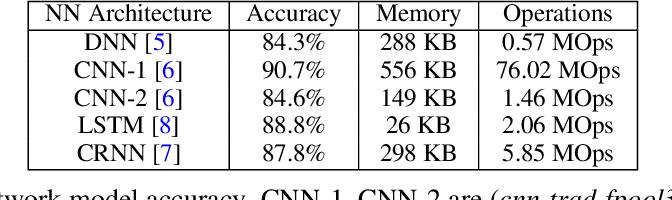 Figure 4 for Hello Edge: Keyword Spotting on Microcontrollers