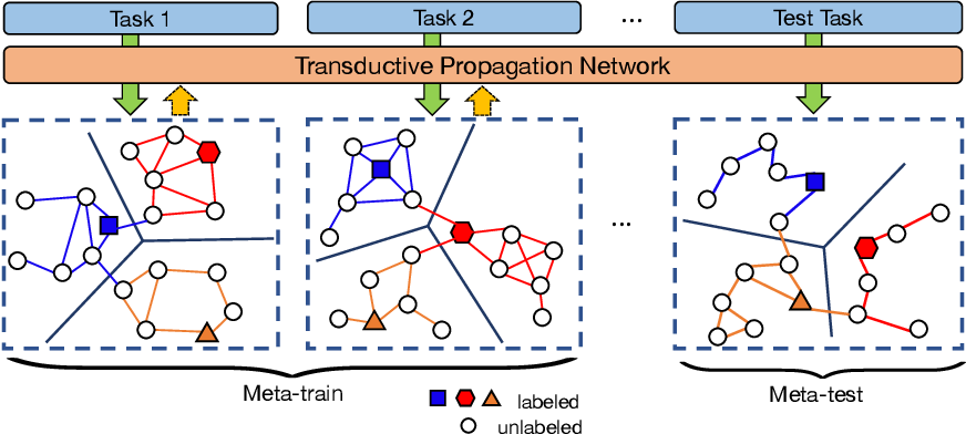 Figure 1 for Learning to Propagate Labels: Transductive Propagation Network for Few-shot Learning