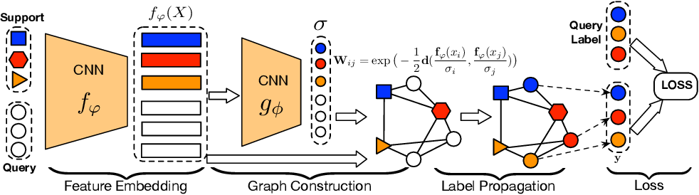Figure 3 for Learning to Propagate Labels: Transductive Propagation Network for Few-shot Learning