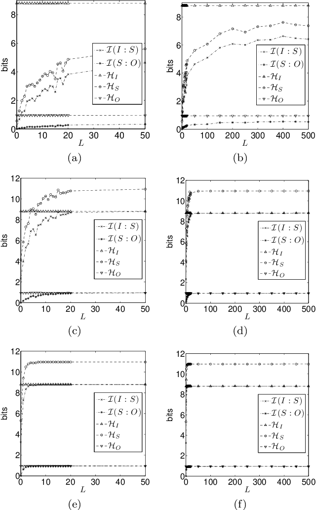 Figure 4 for Computational Capabilities of Random Automata Networks for Reservoir Computing