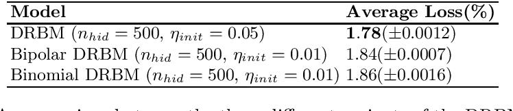 Figure 2 for Generalising the Discriminative Restricted Boltzmann Machine