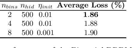 Figure 3 for Generalising the Discriminative Restricted Boltzmann Machine