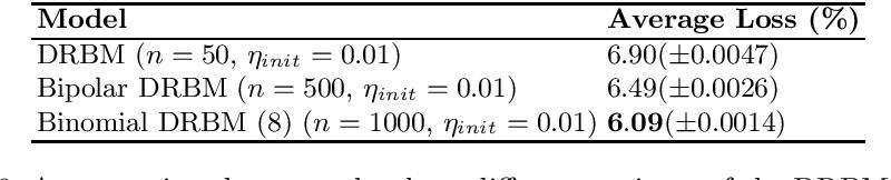 Figure 4 for Generalising the Discriminative Restricted Boltzmann Machine