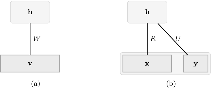 Figure 1 for Generalising the Discriminative Restricted Boltzmann Machine