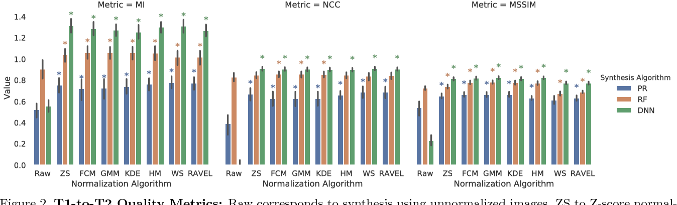 Figure 2 for Evaluating the Impact of Intensity Normalization on MR Image Synthesis
