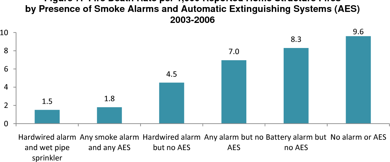 Figure 7 from Smoke Alarm Presence and Performance in U . S . Home ...