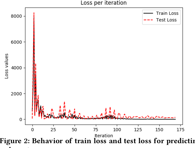 Figure 2 for A Supervised Learning Approach for Robust Health Monitoring using Face Videos