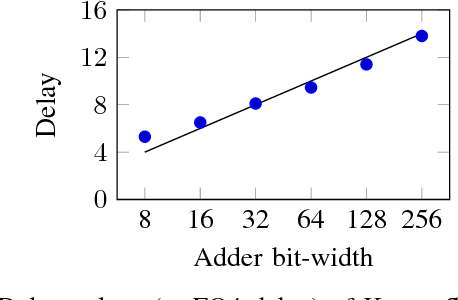 Figure 4 for Cross-layer Optimization for High Speed Adders: A Pareto Driven Machine Learning Approach