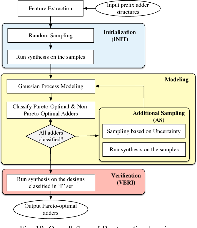 Figure 2 for Cross-layer Optimization for High Speed Adders: A Pareto Driven Machine Learning Approach