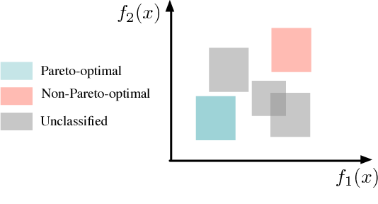 Figure 3 for Cross-layer Optimization for High Speed Adders: A Pareto Driven Machine Learning Approach