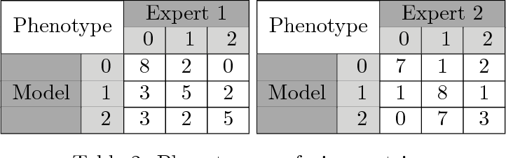 Figure 4 for Phenotyping Endometriosis through Mixed Membership Models of Self-Tracking Data