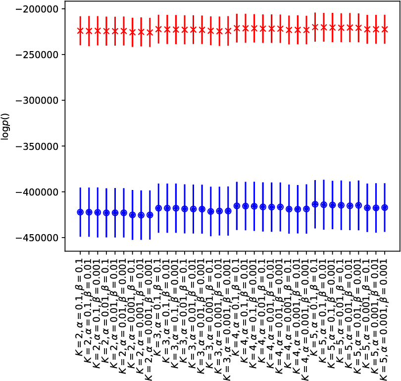 Figure 3 for Phenotyping Endometriosis through Mixed Membership Models of Self-Tracking Data