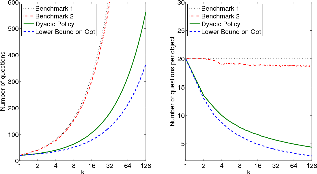 Figure 2 for Probabilistic Group Testing under Sum Observations: A Parallelizable 2-Approximation for Entropy Loss