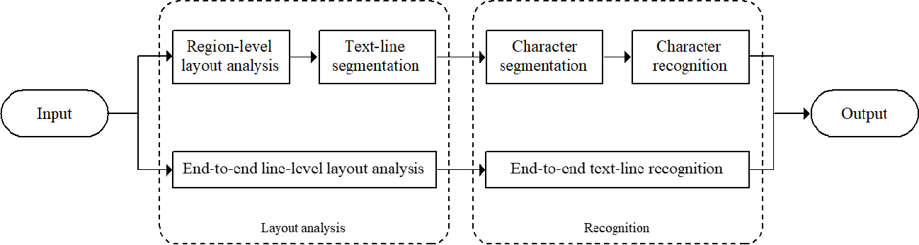 Figure 1 for Accurate Fine-grained Layout Analysis for the Historical Tibetan Document Based on the Instance Segmentation